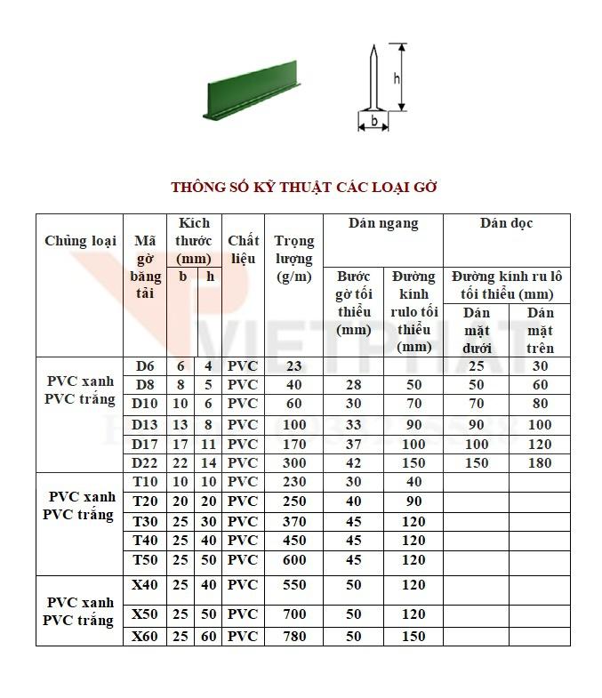 băng tải PVC xanh trục pulley