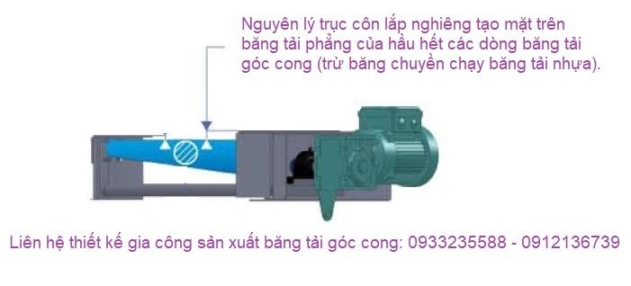 Thiết kế băng tải góc cong