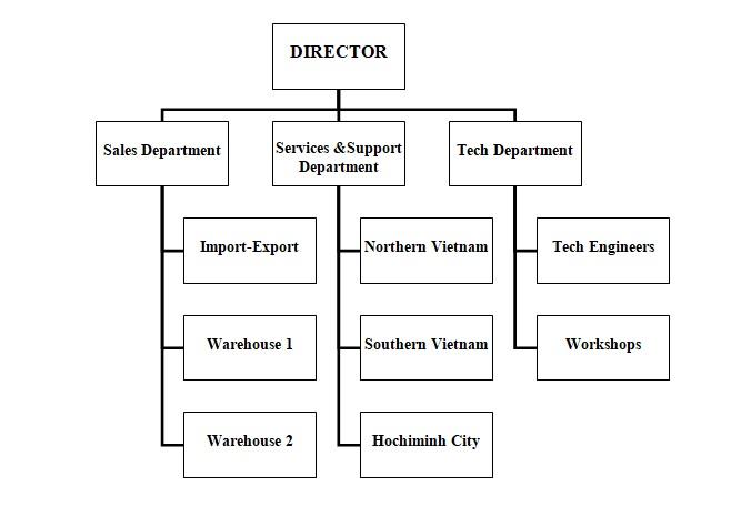 Viet Phat Conveyor JSC Personel