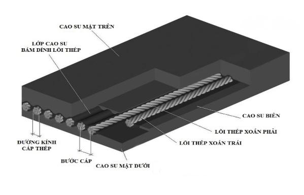 cấu tạo băng tải cao su lõi cáp thép
