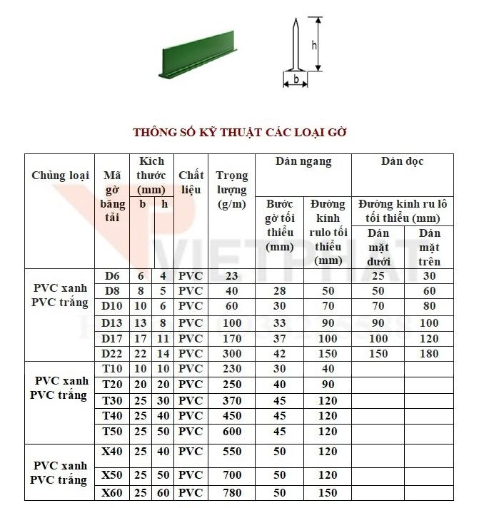 Thông số kỹ thuật đường kính pulley băng tải pvc